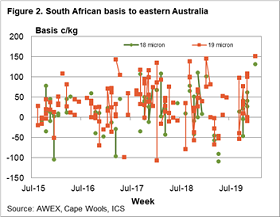 south-african-wool-market-opens