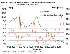 Merino-prices